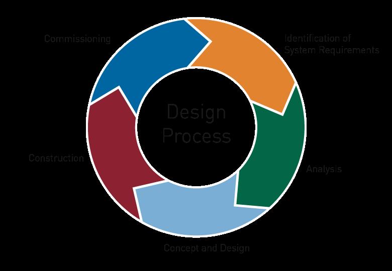 Human Factors Engineering in the design of complex ...
